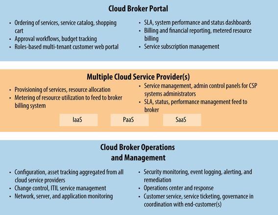 Cloud Broker Tutorial, Cloud Broker Course