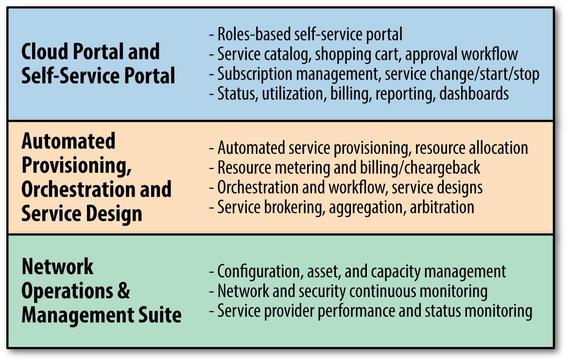 Cloud Management Tutorial, Cloud Management Course