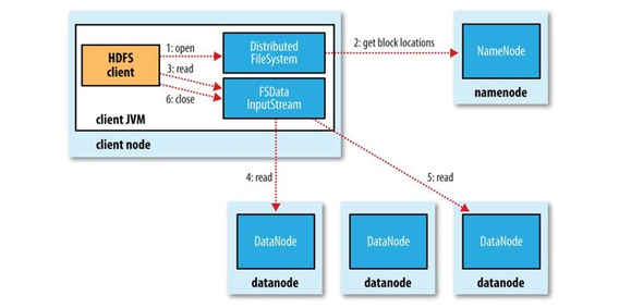 Tutorial and Course for Hadoop Distributed Filesystem
