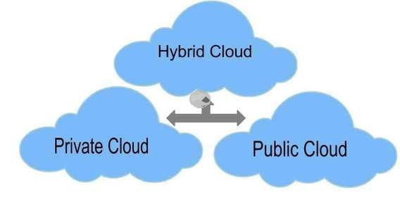 Hybrid Cloud Tutorial, Hybrid Cloud Course